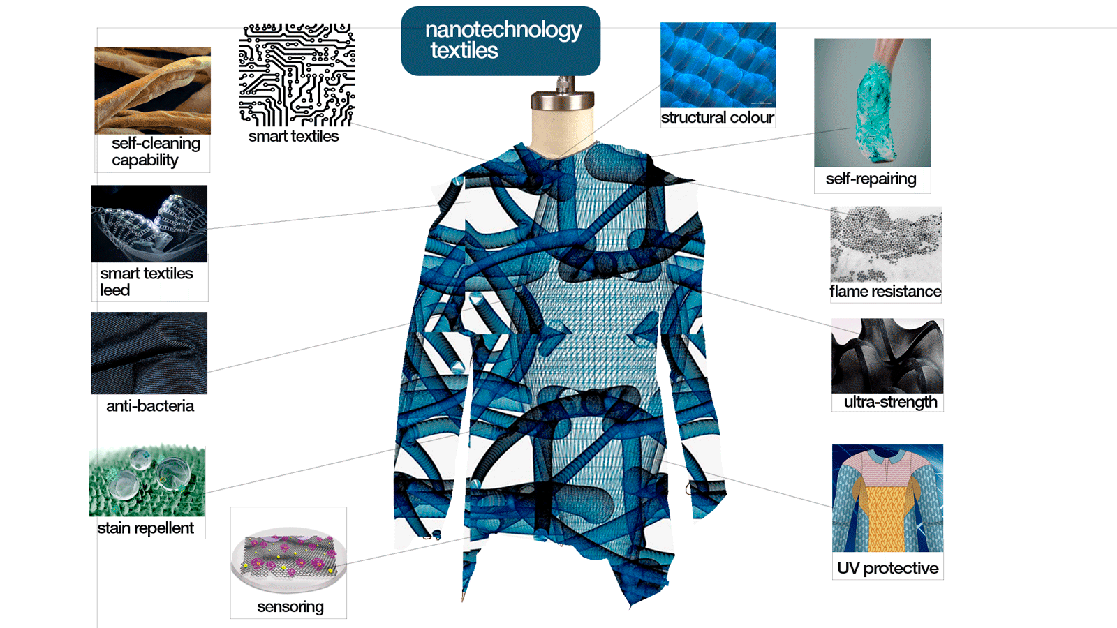 Fashion Designing For The Future Hamstech Blog