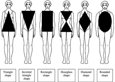 Body Shape in Fashion Design